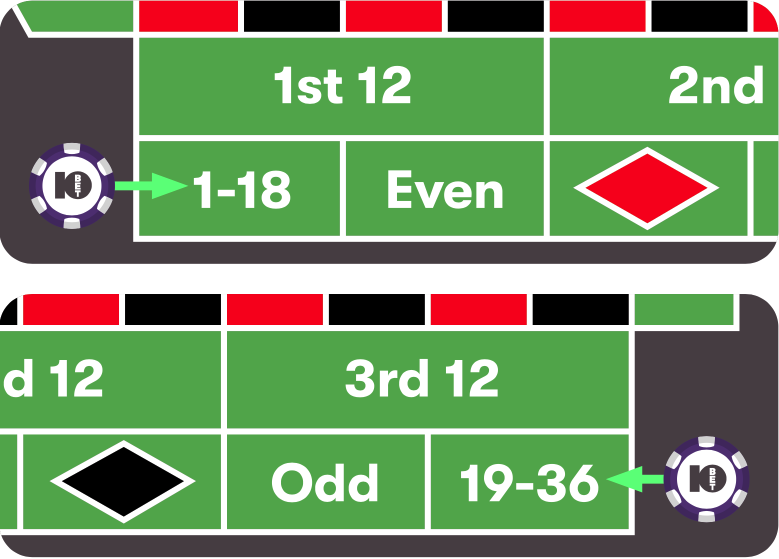 10bet's Ultimate Guide to playing Roulette 19